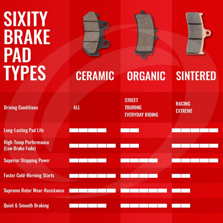Sixity ATV/UTV & Motorcycle Brake Pads & Rotors | Sixity com